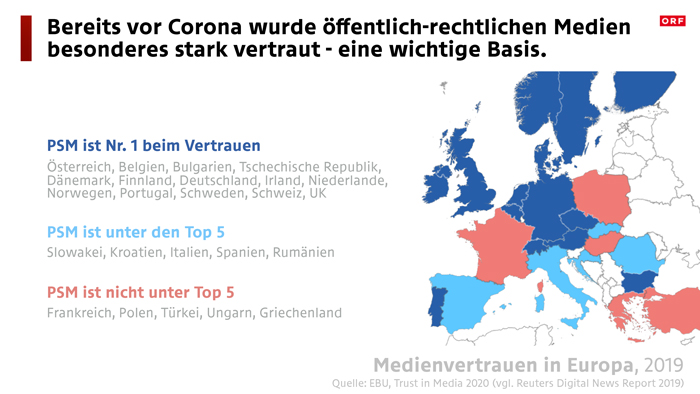 Orf Public Value Corona Vertrauen Zahlen Daten Fakten